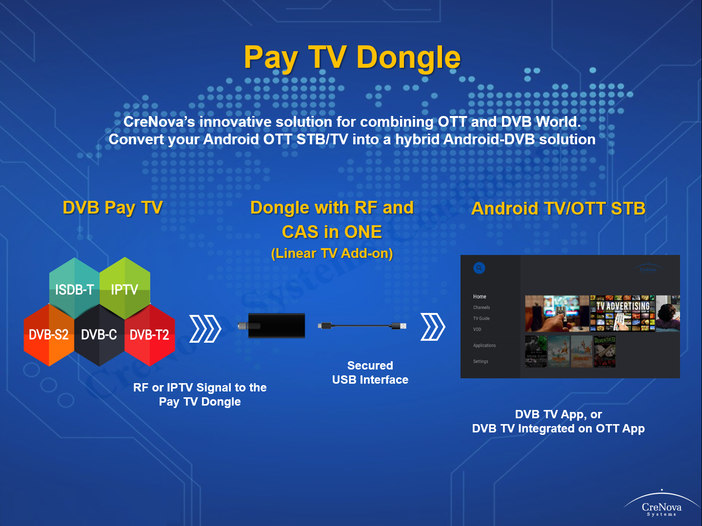 Pay TV Dongle for Android TV