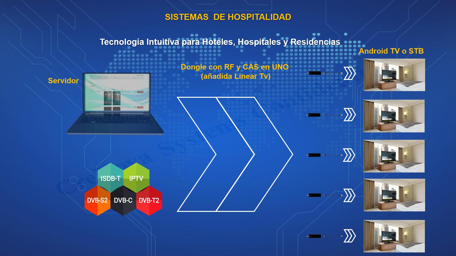 SISTEMAS DE SOLUCIONES DE HOSPITALIDAD